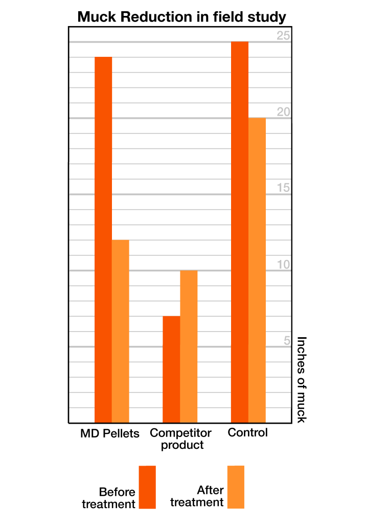 Md pellet graph vertical