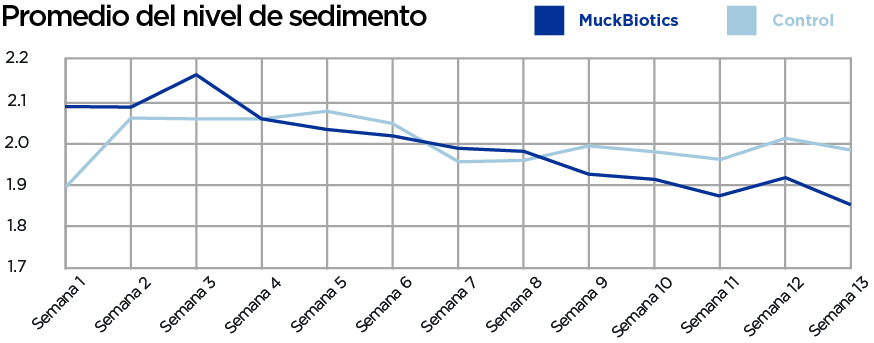 average-sediment-levels-muckbiotics